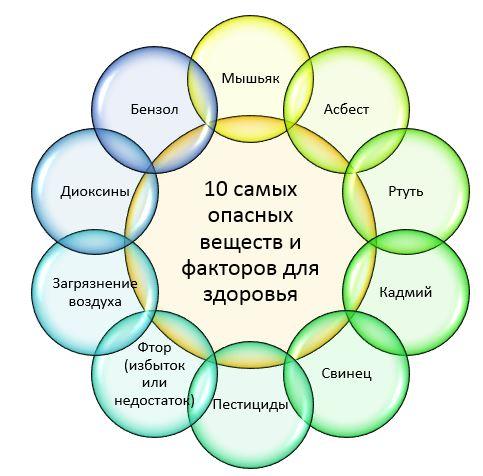 10-factors