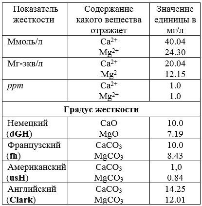 Единицы измерения жесткости_таблица