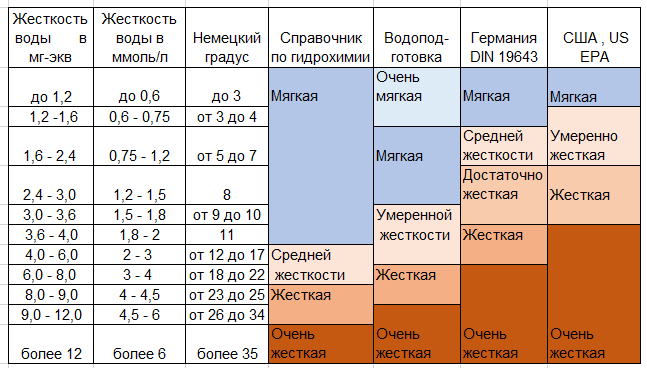 Классификация воды по жесткости, разные подходы