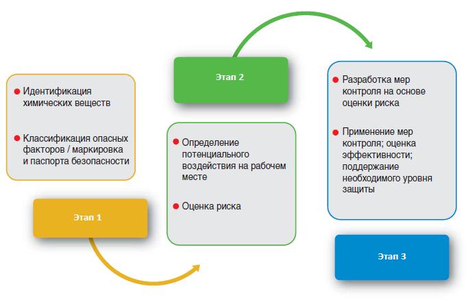 Этапы программы охраны труда