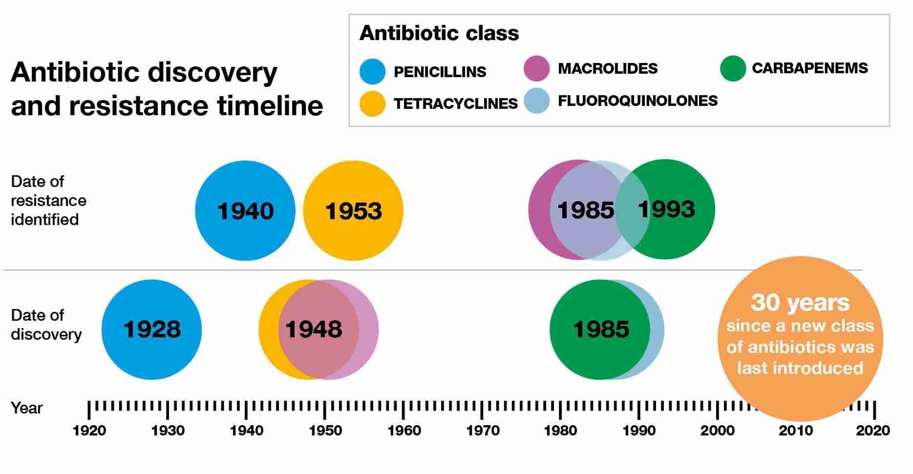 Резистентность антибиотики