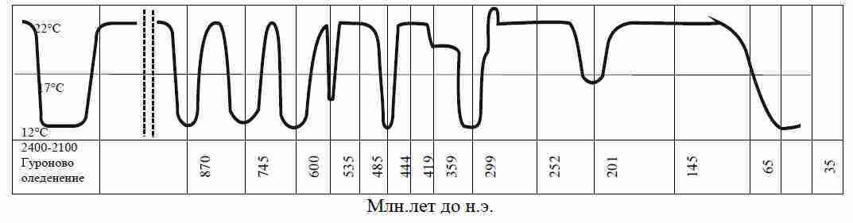 температура Земля